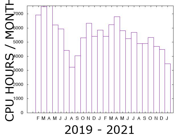 plot-usage_cpu_SUITE_MONTHLY