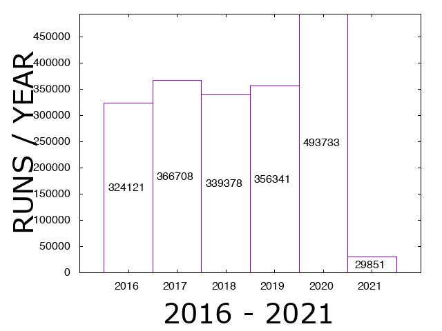 plot-usage_runs_SUITE